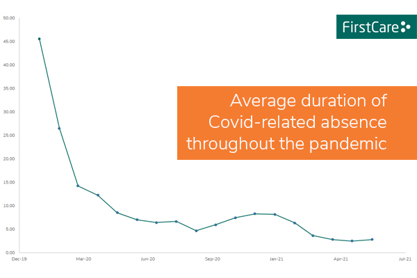 A graph showing how the average duration of Covid-related staff absence has fallen during the pandemic from over 29 days to under 3 days