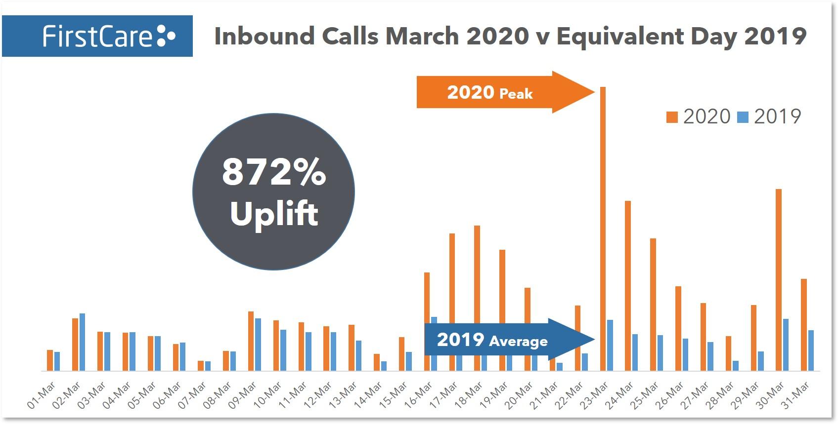 FirstCare - Inbound Calls March 2020