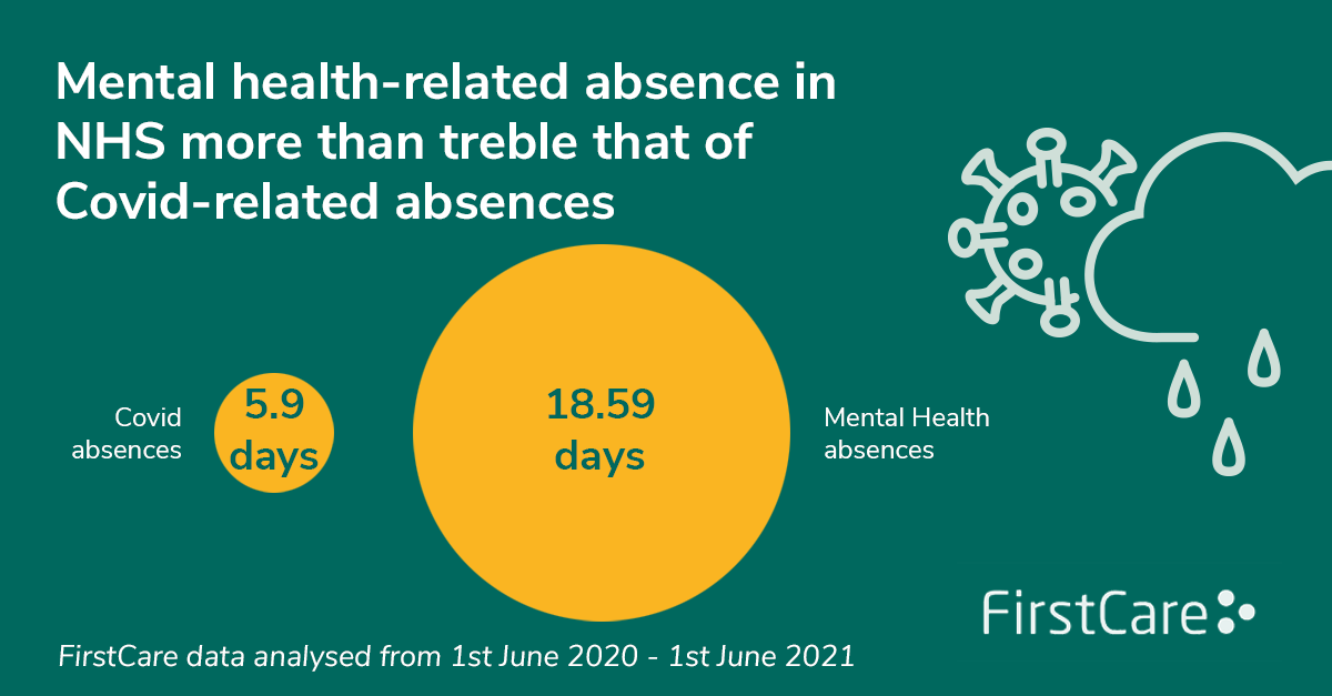 Mental health-related absences in the NHS last more than treble the length of Covid-related absences from June 2020 - June 2021 (18.59 days versus 5.9 days respectively)