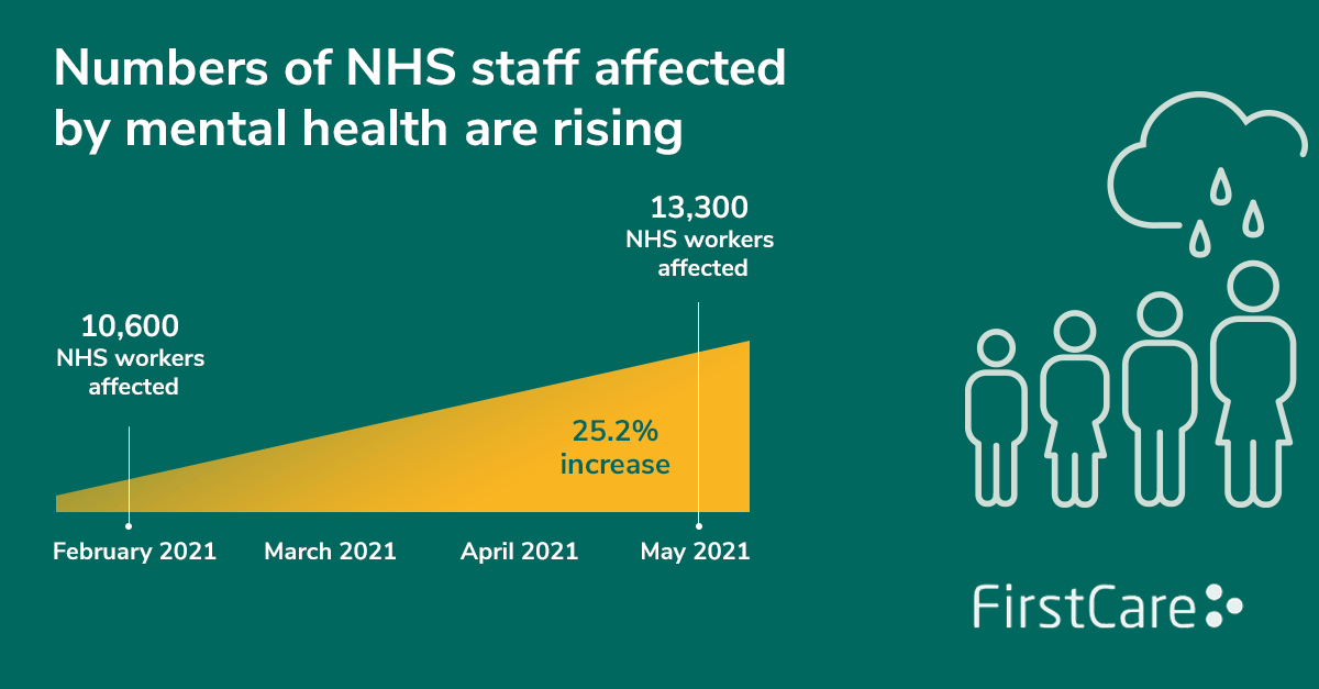 There has been a 25.2% increase in the number of NHS staff affected by poor mental health, raising from 10,600 to 13,300 from February to May 2021