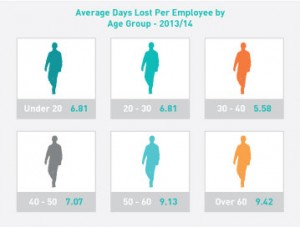 Average-days-lost-per-employee-by-age-group---same-image
