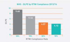 NHS---DLPE-by-RTWI-Compliance---2013-14