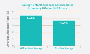 Reduced Absence within the NHS