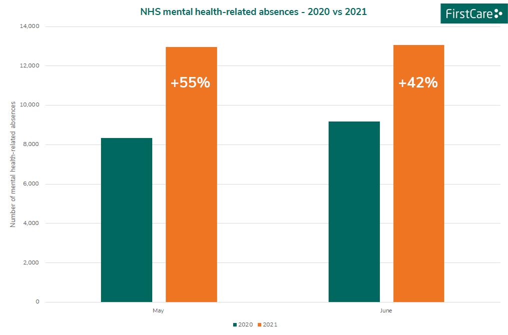 NHS mental health absence May - June 2020 2021
