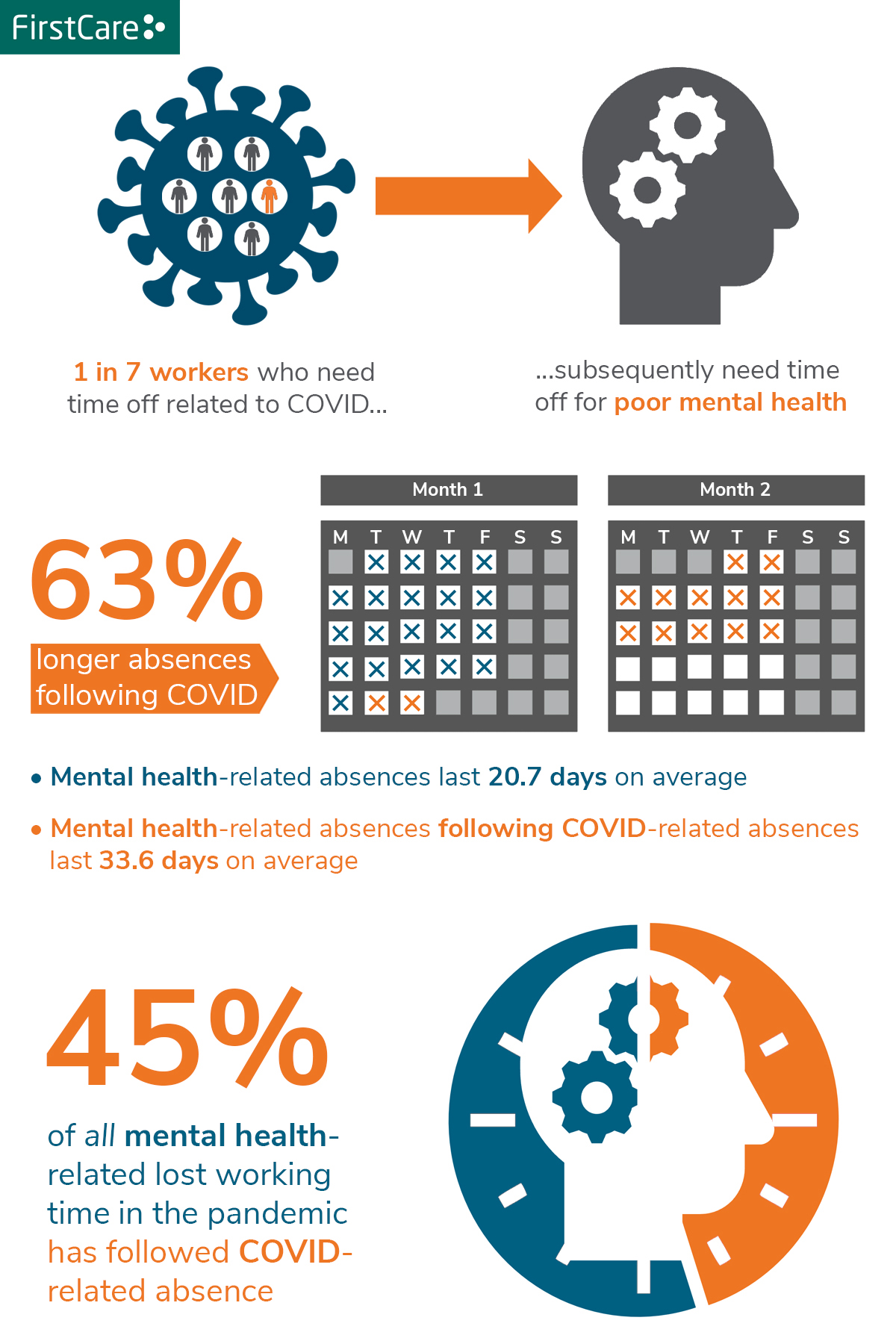 A graphic showing stats from FirstCare on the relationship between Covid and mental health